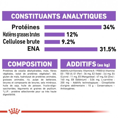 Alimentation pour chat - Royal Canin Appetite Control Sterilised pour chats