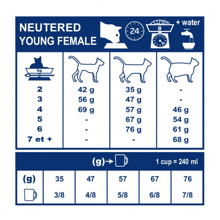 Alimentation pour chat - Royal Canin Vet Care Neutered Young Female pour chats