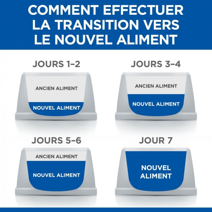 Alimentation pour chat - Hill's Science Plan Sterilised Cat Young Adult pour chats